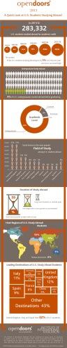 OT-Open-Doors-2013-US-study-abroad-Infographic