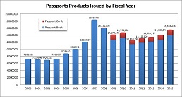 img_passport_stats_chart_issued_2014